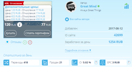 Статистика заработка Great Mind
